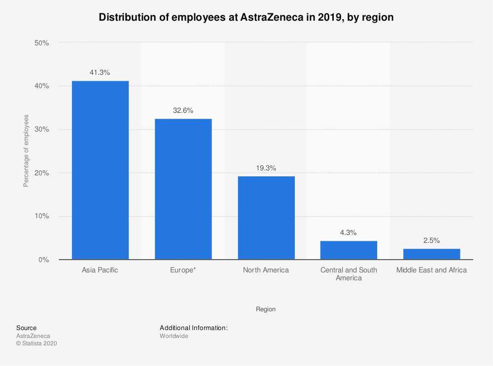 阿斯利康2020世界排_2020年第四季度全球企业十大并购案