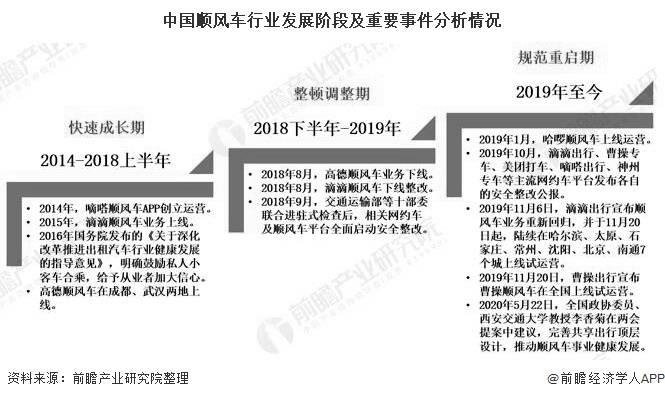 2020年中国顺风车行业市场现状及发展前景分析2022年市场规模将迎来快速增长