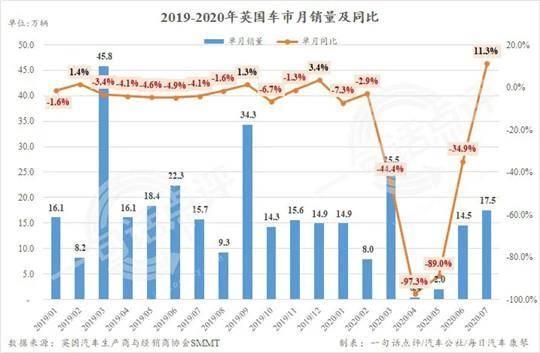 7月英国车市收获今年内的首次正增长_中欧新闻_欧洲中文网