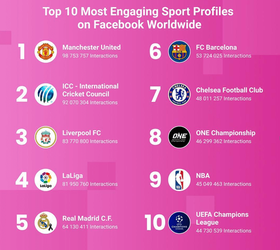 ONE冠军赛进入Facebook全球体育项目互动排行榜前10名