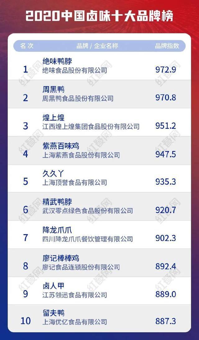2020中国卤味十大品牌揭晓,绝味、周黑鸭、紫燕等领跑千亿市场