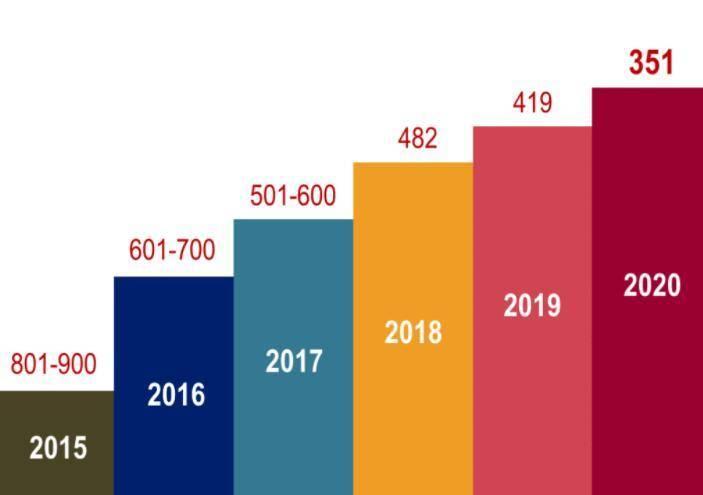 OD体育下载_ 高校视察:上海大学进步显着 在QS与软科两大排行榜中均进入了世界前400(图1)