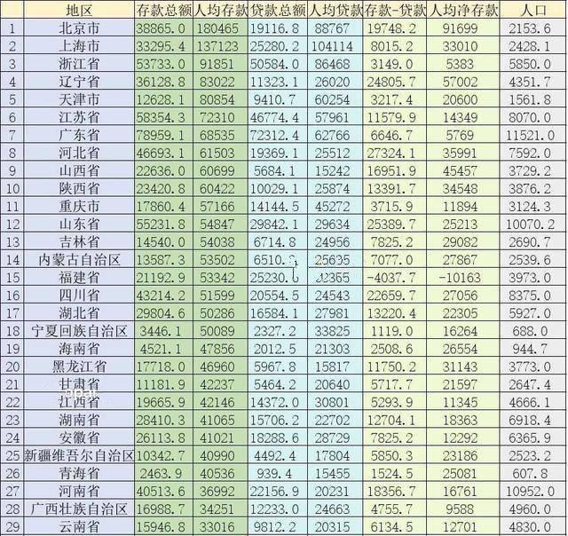 人均存款低_存款保险