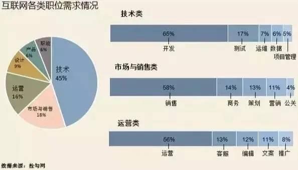 【亚博取款曝顾秒到账】 互联网行业哪个职位更有前途?(图3)