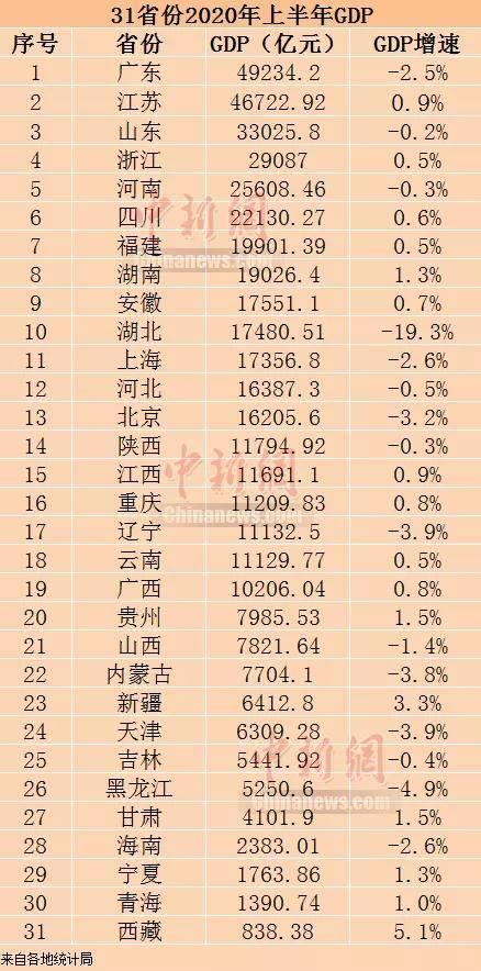 枣庄gdp2020历史增长_枣庄辣子鸡图片