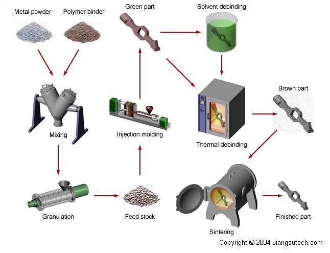 MIM特别适用于重量小于100g的零件 钢魔像