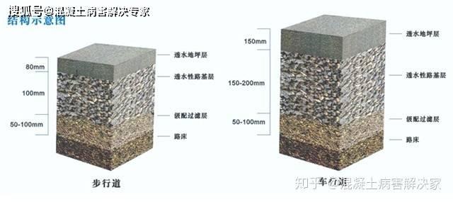 透水混凝土原材料有哪些?具体施工方案