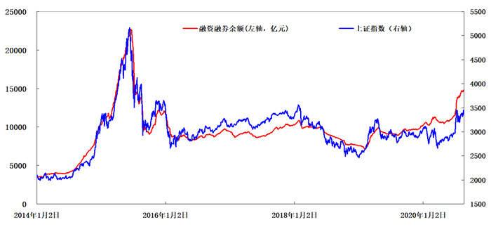 """2015""""疯牛""""以来最高:1042万新股民,两融余额增45%,新基金创纪录"""