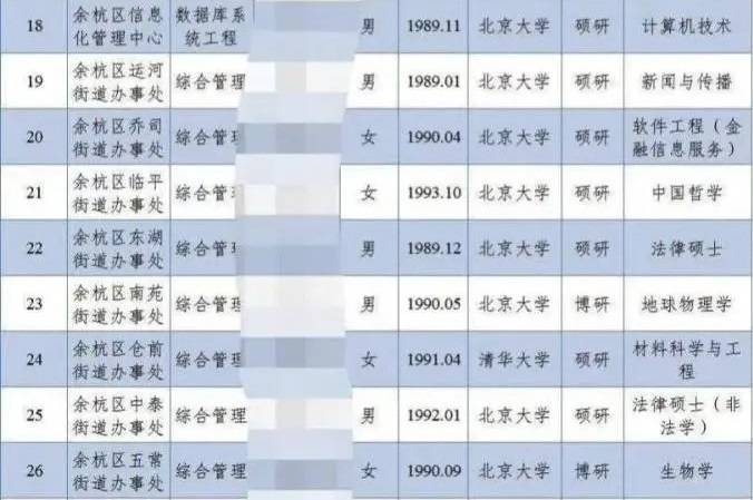 原创 杭州街道办35万年薪招聘清北硕博,有钱也要考虑性价比