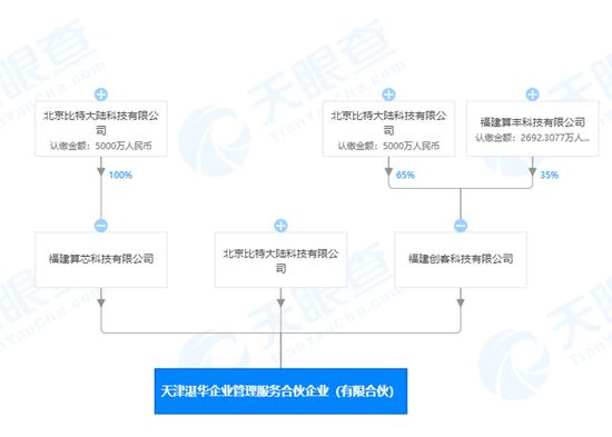 消息资讯 北京比特大陆科技有限公司在天津自贸区成立新公司