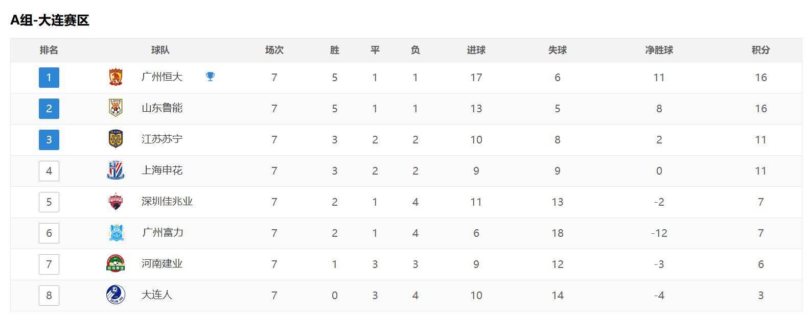 原创             中超最新积分榜:申花0-0平建业居第三,A组形成三大集团