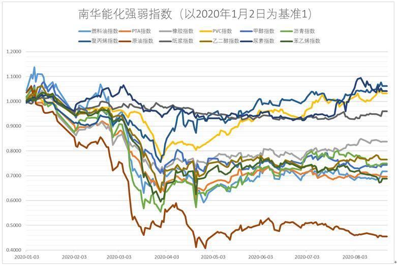 南华期货:趋势性分化,能转化强弱板块
