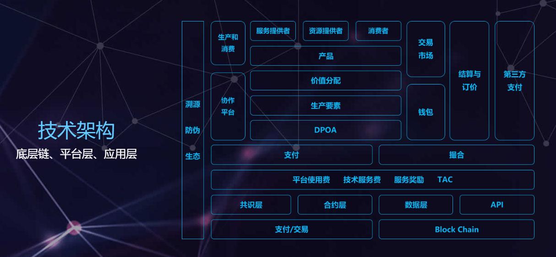 区块链技术架构