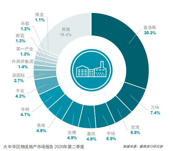 聚力体育频道直播:随着中国海内经济增速回升大量的资本连续涌入中国高标堆栈市场 怎么成为京东冷链