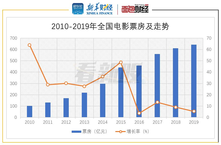 【看新股】新增院线业务 博纳影业二度冲刺A股