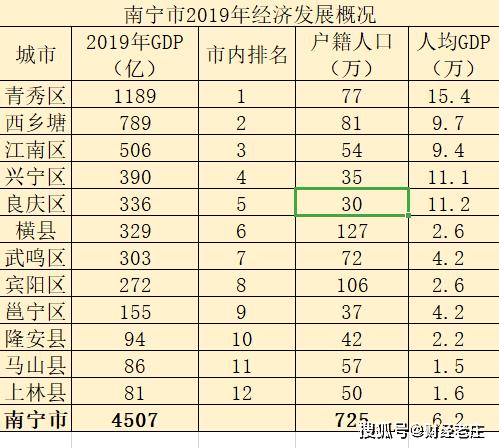 广西县市2019年经济总量排名_广西经济排名图