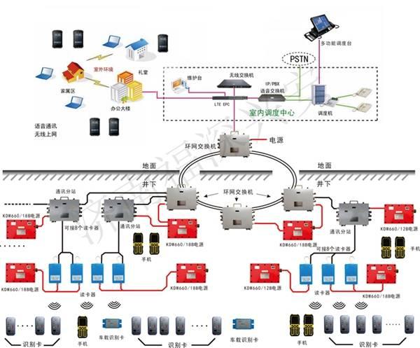 由于无线通信技术具有灵活、便捷的优点 煤矿通信联络系统如何打点