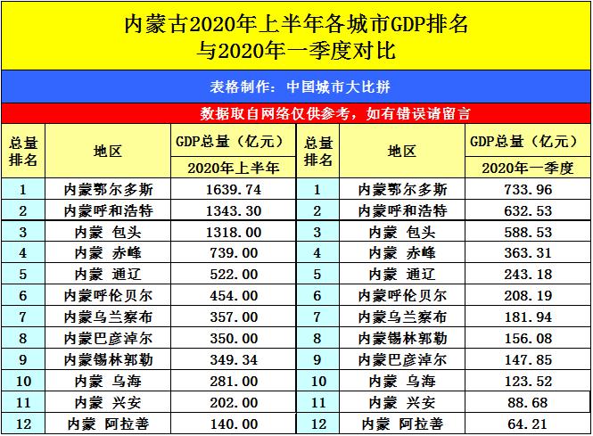 2020东三省gdp排名_东三省地图(3)
