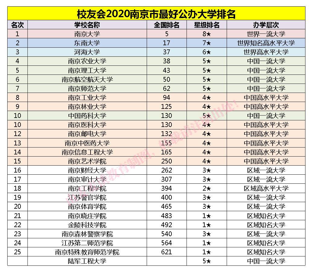 南京的大学排名_南京邮电大学排名