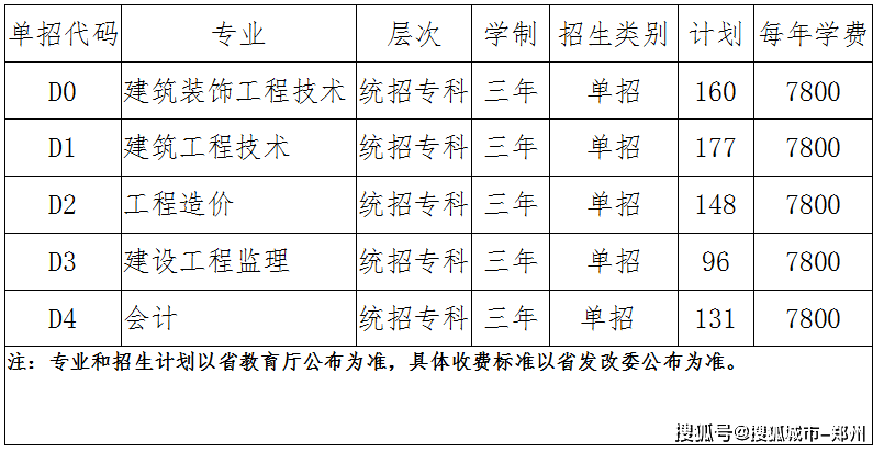 林州建筑職業技術學院(學校代碼6359) 2020單招