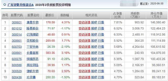 """原创             """"医药茅台""""2月下跌25%,公募冠军刘格菘旗下基金蒸发超9亿"""