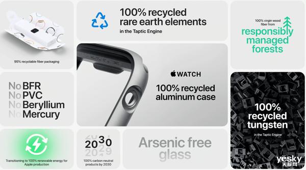 Apple Watch将不再标配充电头 助力苹果到