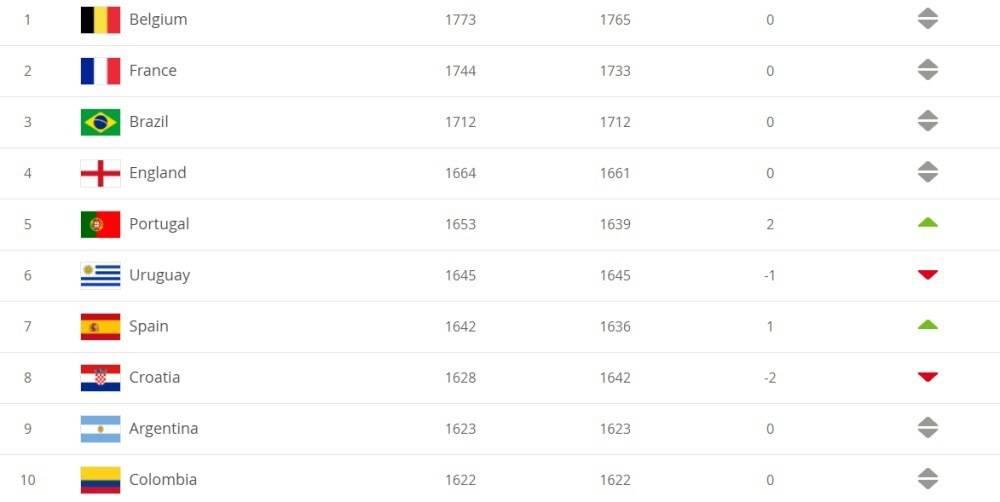 国家队最新排名:比利时排名第一国足亚