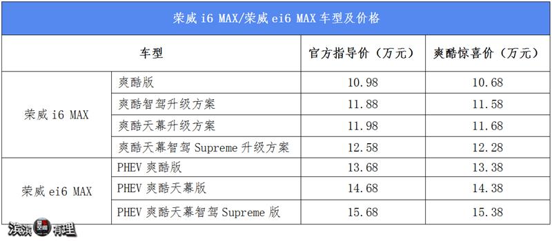 """""""车位""""起价10.68万,荣威i6 MAX/荣威e i6 MAX同时上市"""