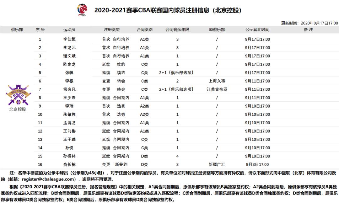 新赛季国内球员注册信息汇总