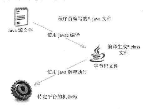 Java评论(Java开发情况)