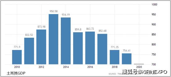 2019 世界 人均gdp(2)