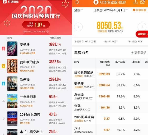 国庆档新片预售总票房破亿 《我和我的家乡》《姜子牙》争第一