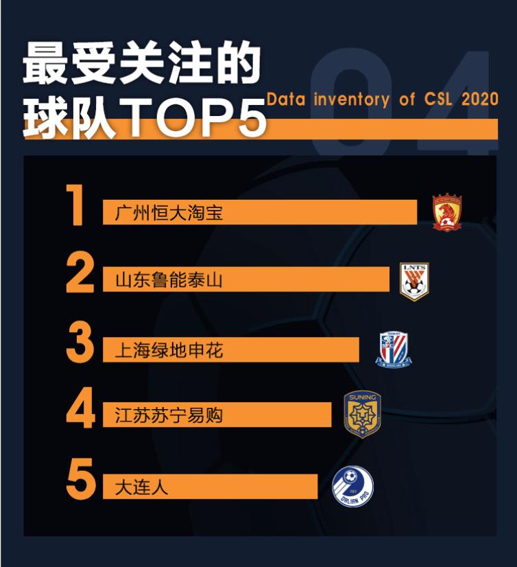 豪横!广州恒大就是中超神之队,新数据让中超其他球队望尘莫及