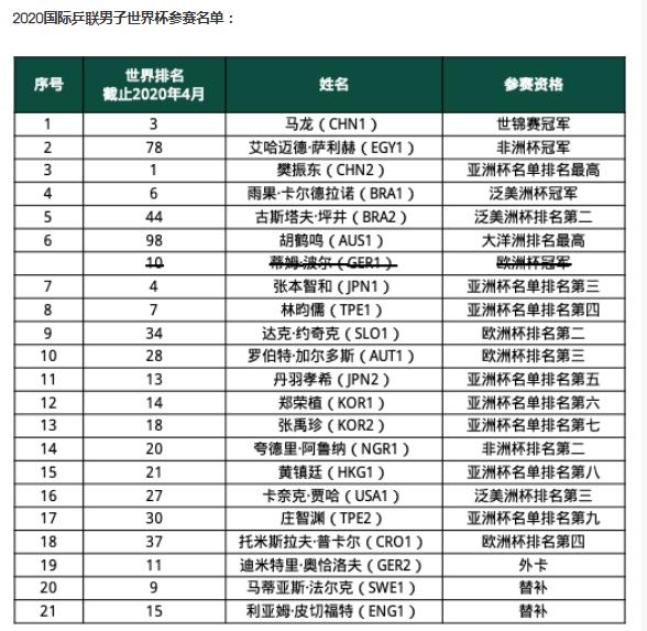 国际乒联公布世界杯总决赛名单 刘诗雯退赛陈梦入围