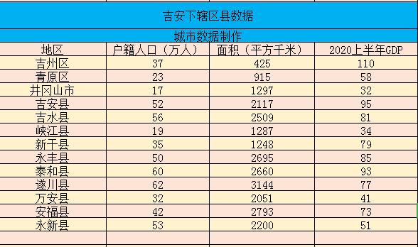 江西省吉安市经济、面积、人口数据——冀州区