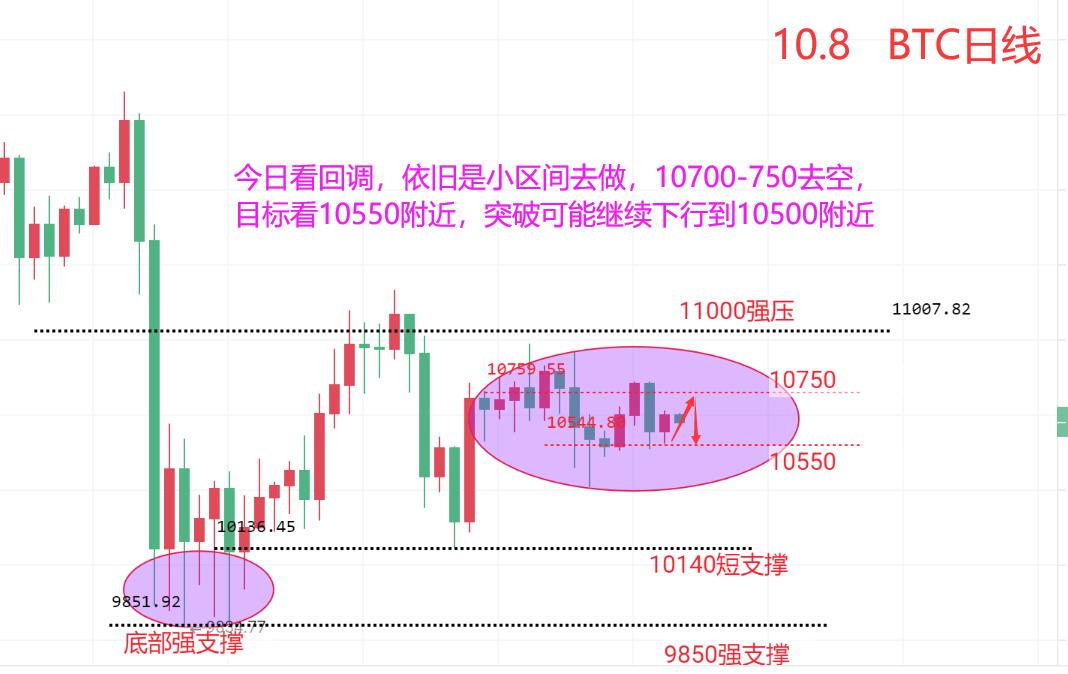 货币上的道氏:BTC中午仍处于震荡形态,今日回