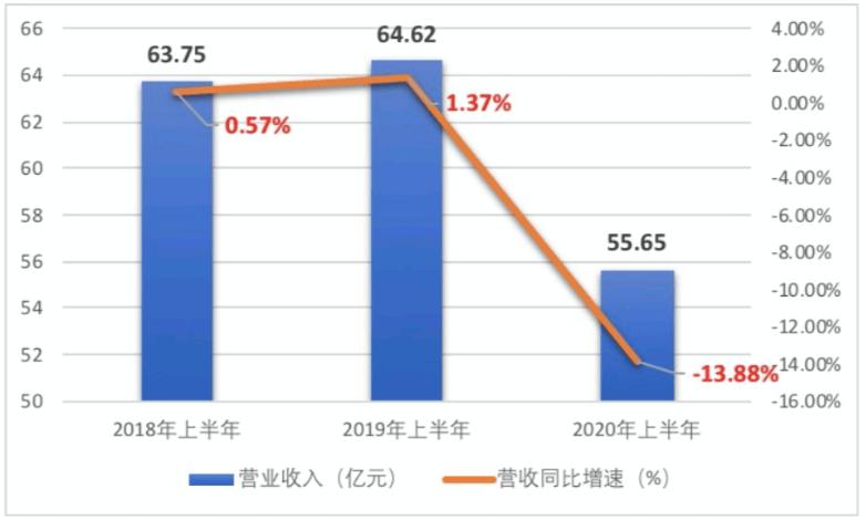 """燕京啤酒""""危机""""何解?一季度亏损超2亿 半年度业绩创新低"""