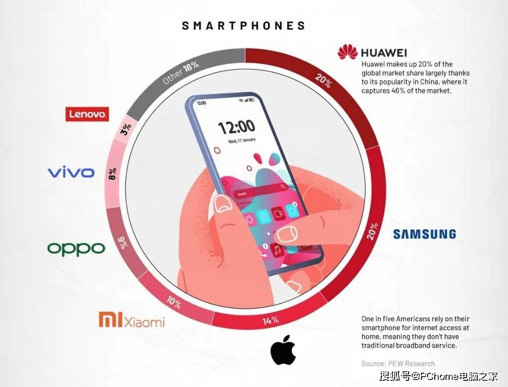 华为/三星/苹果/小米/OPPO稳坐全球TOP手机品牌