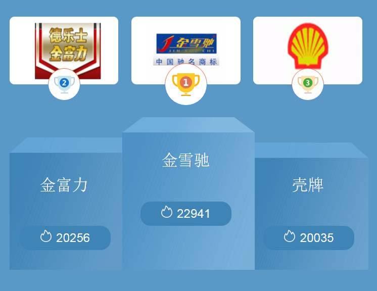 润滑剂排行榜_2018中国国产润滑油品牌最新排行榜