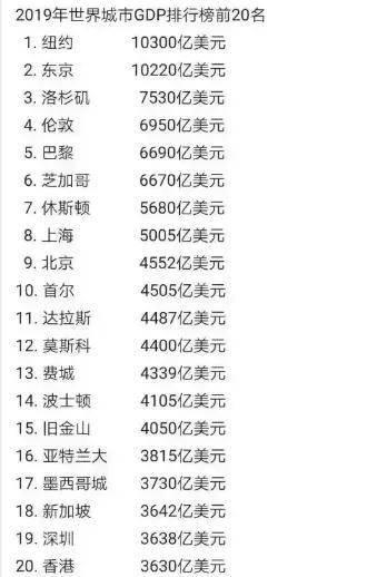 世界gdp排行_中国历朝GDP及世界排名!看古代中国有多强大