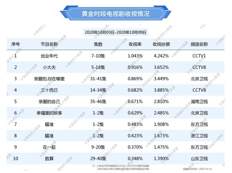 总局最新收视数据,北京卫视再次领先,东方卫视终于回暖