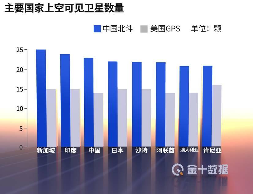 137国力挺下,中国北斗赶超美国GPS!中企净利润至少暴增3400%
