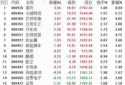 【上海汇正财经】市场上攻受阻,关注高确定性板块