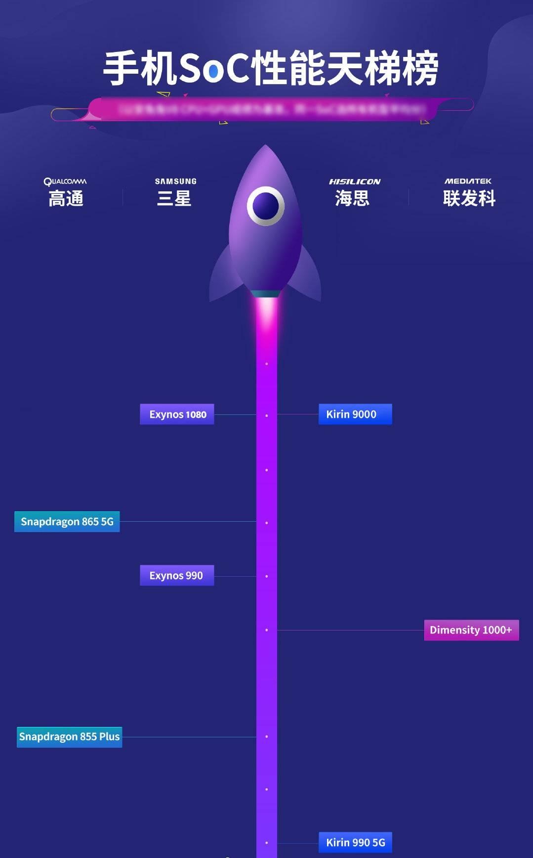 恒达官网5nm芯片的跑分对比,苹果A14挤牙膏?麒麟和三星成功突围 (图5)