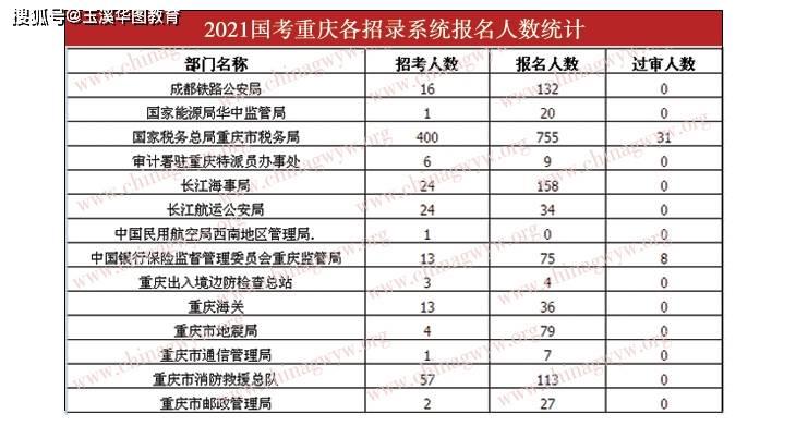 重庆人口2021总人数口_香港人口2020总人数口