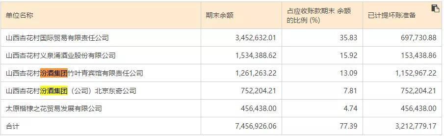 30.87亿应收票据确认收入,山西汾酒百亿销售之谜