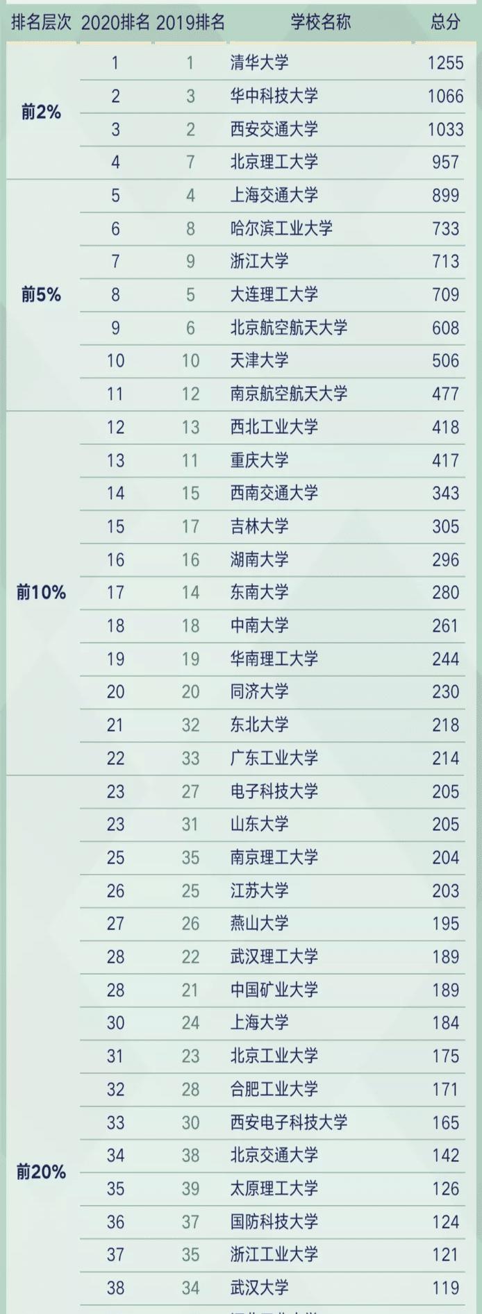 切割机排行榜_全球机械制造50强排行:前五名中国占三席,日媒:东南亚没有对手