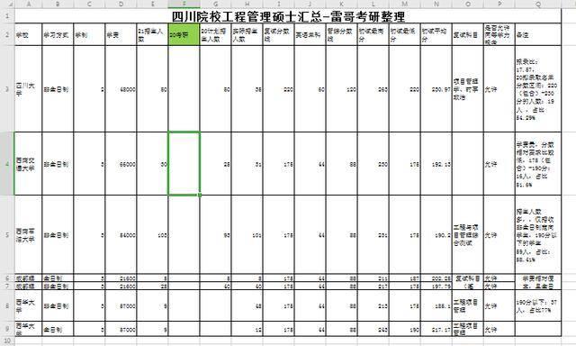 亚博手机版网址- 工程治理专业考研 四川地域有哪些学校比力好考?