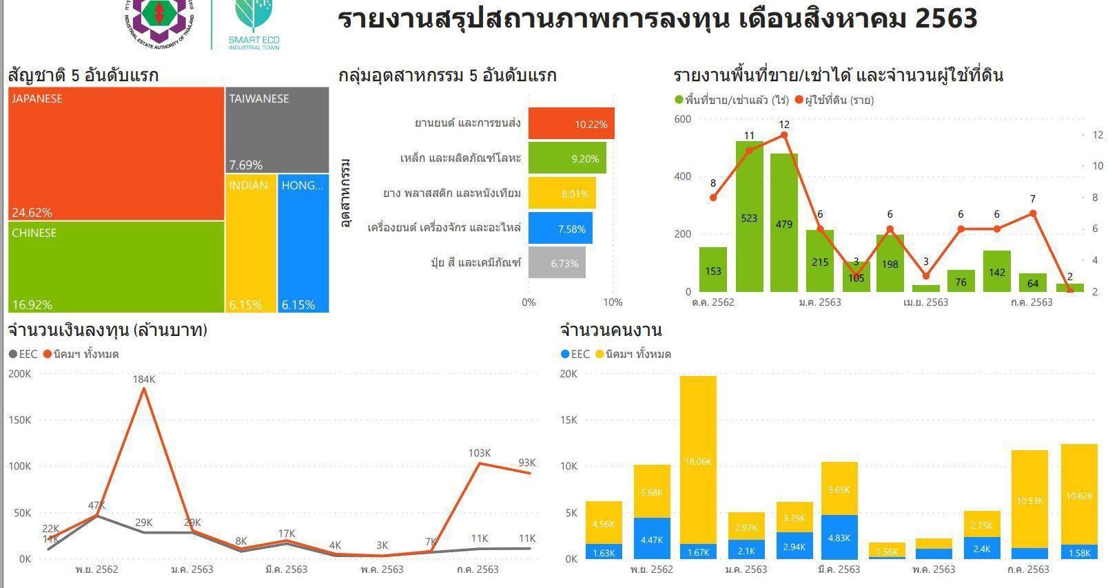 EA-T報告:截止2020年8月泰國投資統計