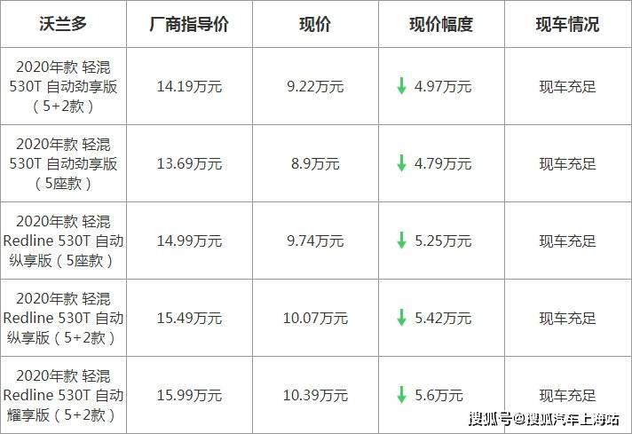 【上海】雪佛兰沃兰多最高优惠5.6万元